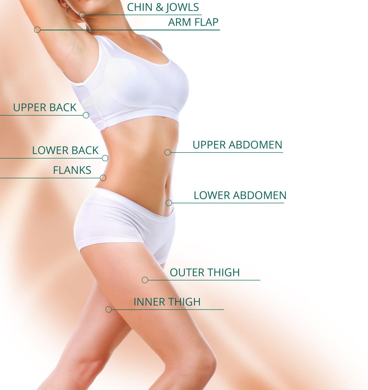 Upper Thigh Something To Think About: Liposuction Costs :: Minnesota Women's